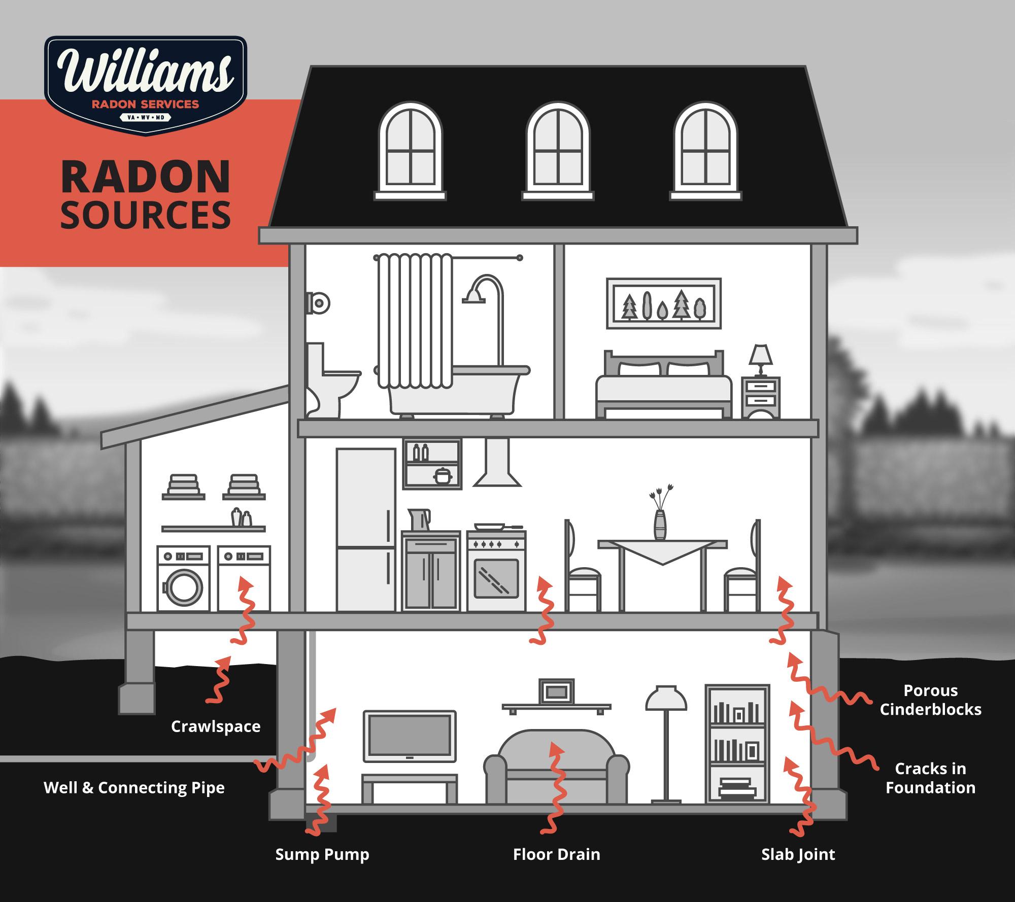 Radon sources / radon entry points